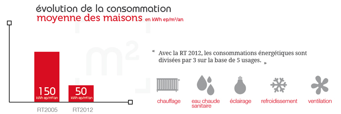 Comprendre la rt2012 avant de d marrer un projet de for Rt 2012 consommation