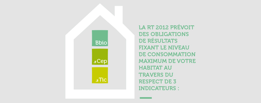 faire construire comprendre la rt2012 constructeur de maisons m tre carr constructeur de. Black Bedroom Furniture Sets. Home Design Ideas