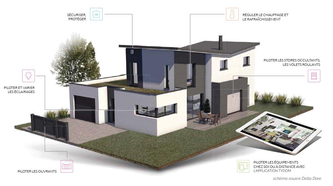 Une maison neuve intelligente gr ce la domotique constructeur de maisons - Domotique maison neuve ...